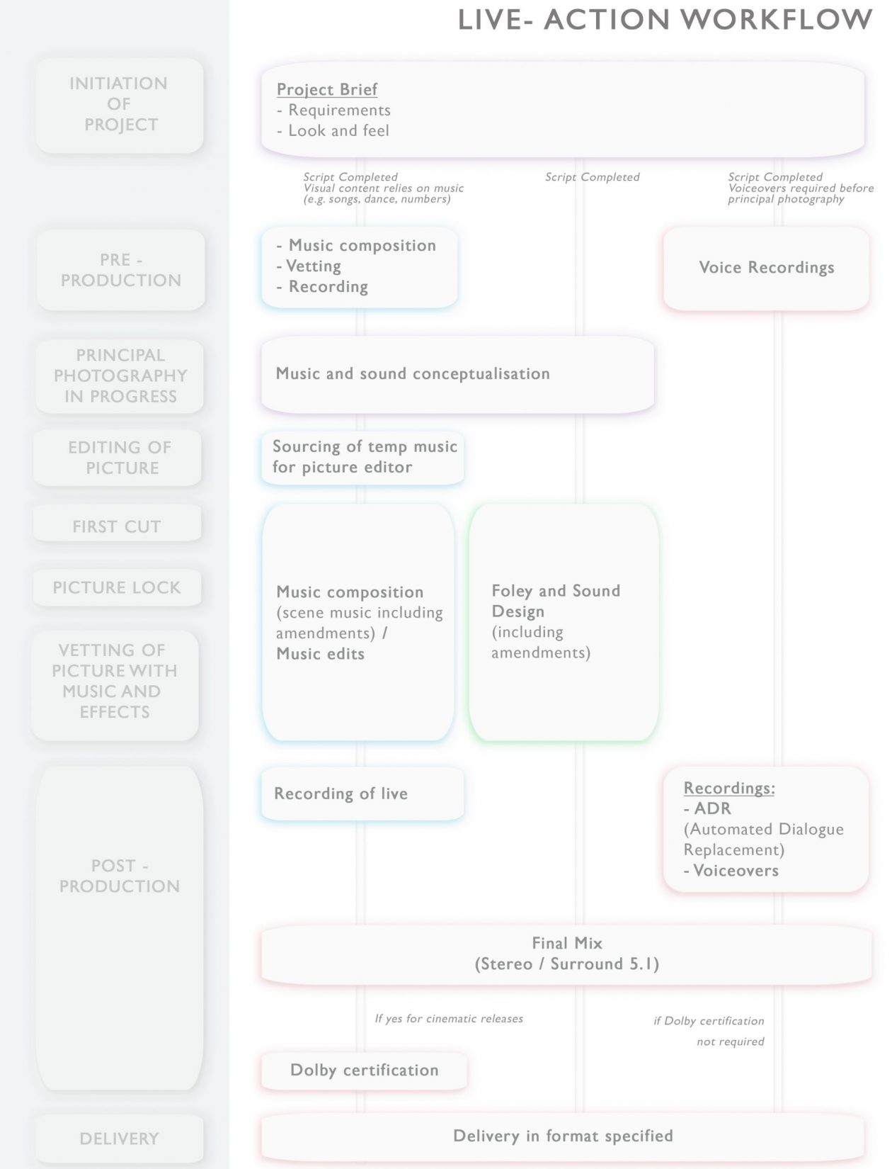 Live-action Workflow